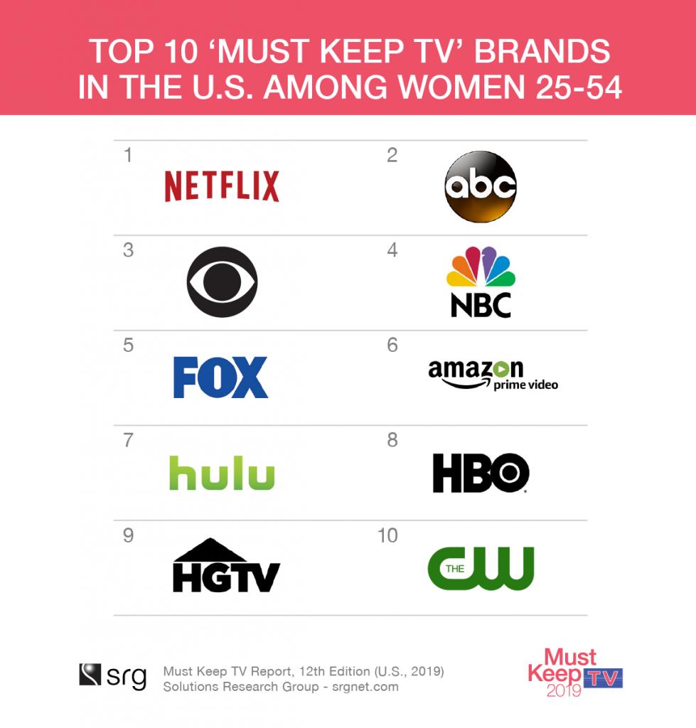 MKTV2019_Top 10 'Must Keep TV' Brands in the U.S. Among Women 25-54